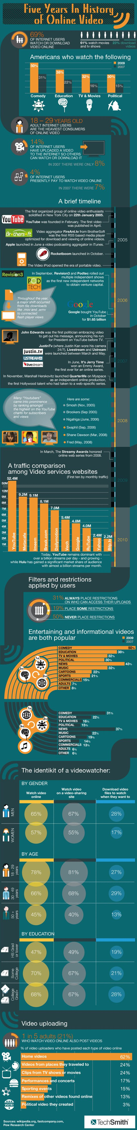 History of Online Video Infographic