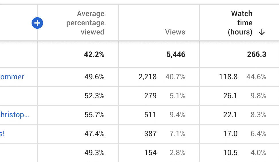 Average Percentage Viewed stat in YouTube advanced mode