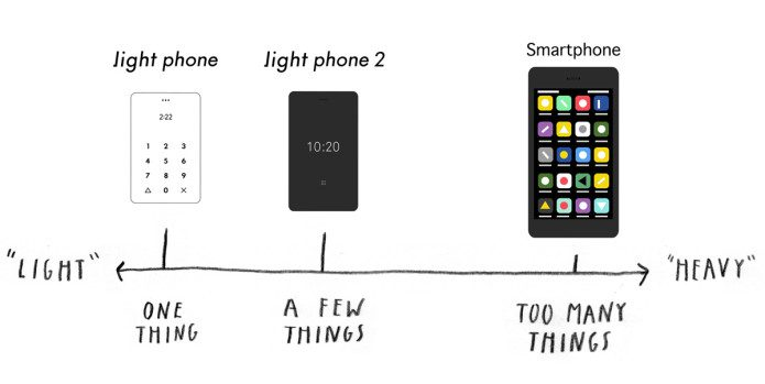 Diagram mapping phone features from Light to Heavy